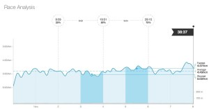 In case any nerds are interested in my race analysis, courtesy of Strava.
